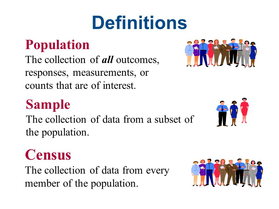 Definitions Census Population Sample