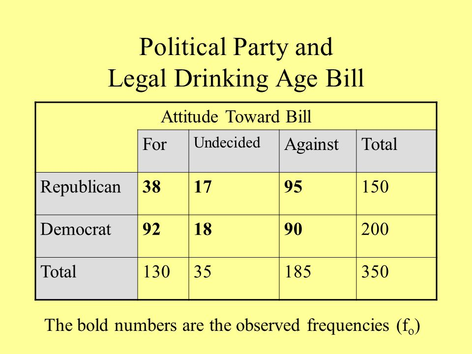 Political Party and Legal Drinking Age Bill