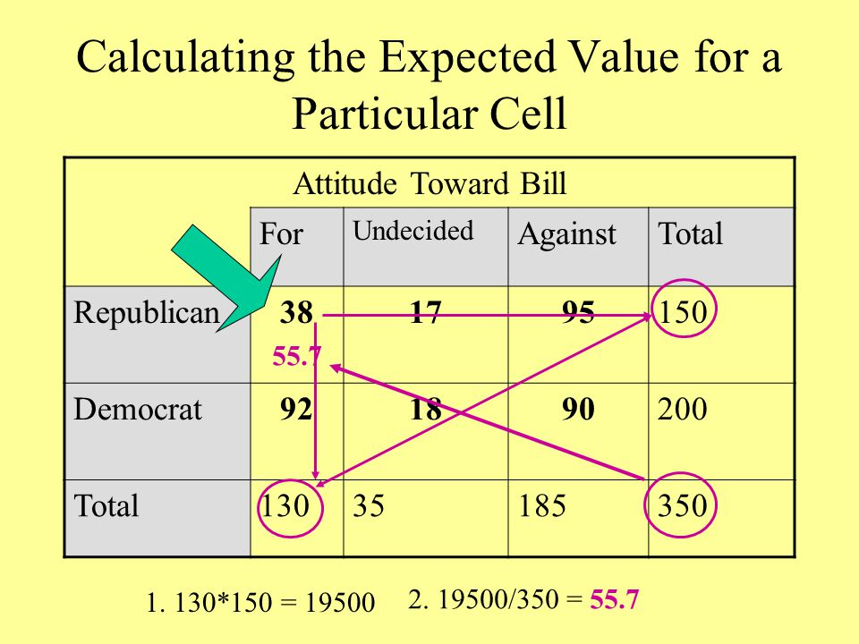 Calculating the Expected Value for a Particular Cell