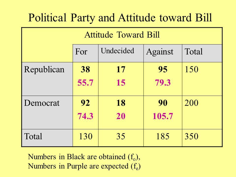 Political Party and Attitude toward Bill