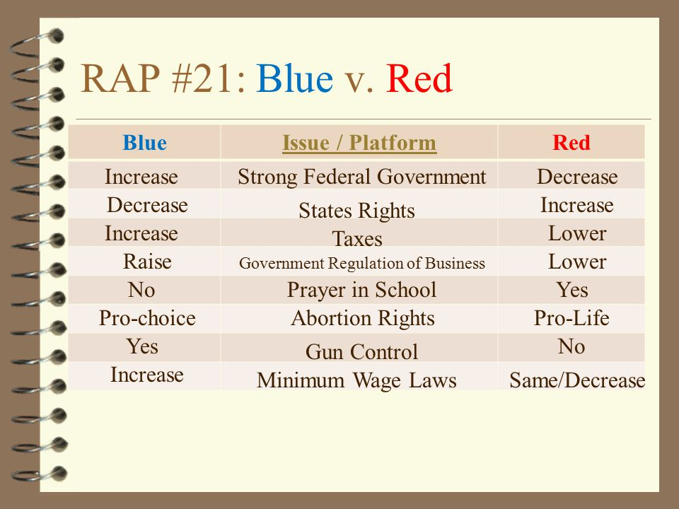 RAP #21: Blue v. Red Blue Issue / Platform Red Increase