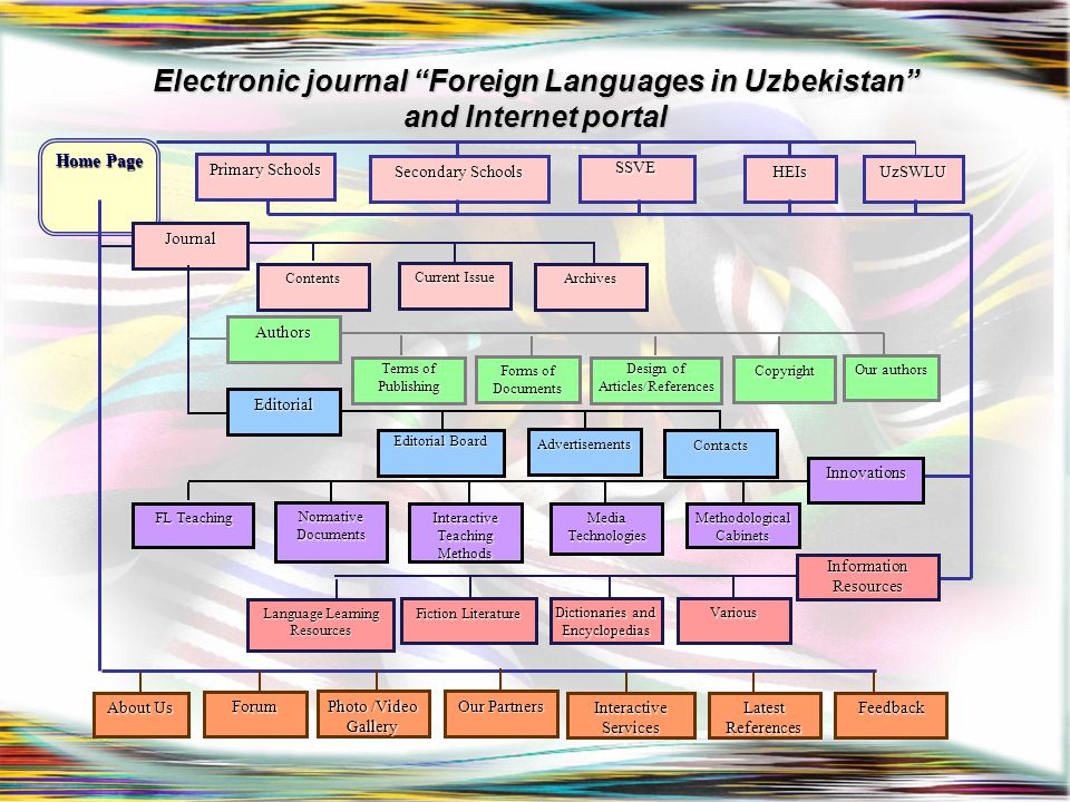 Electronic journal Foreign Languages in Uzbekistan and Internet portal