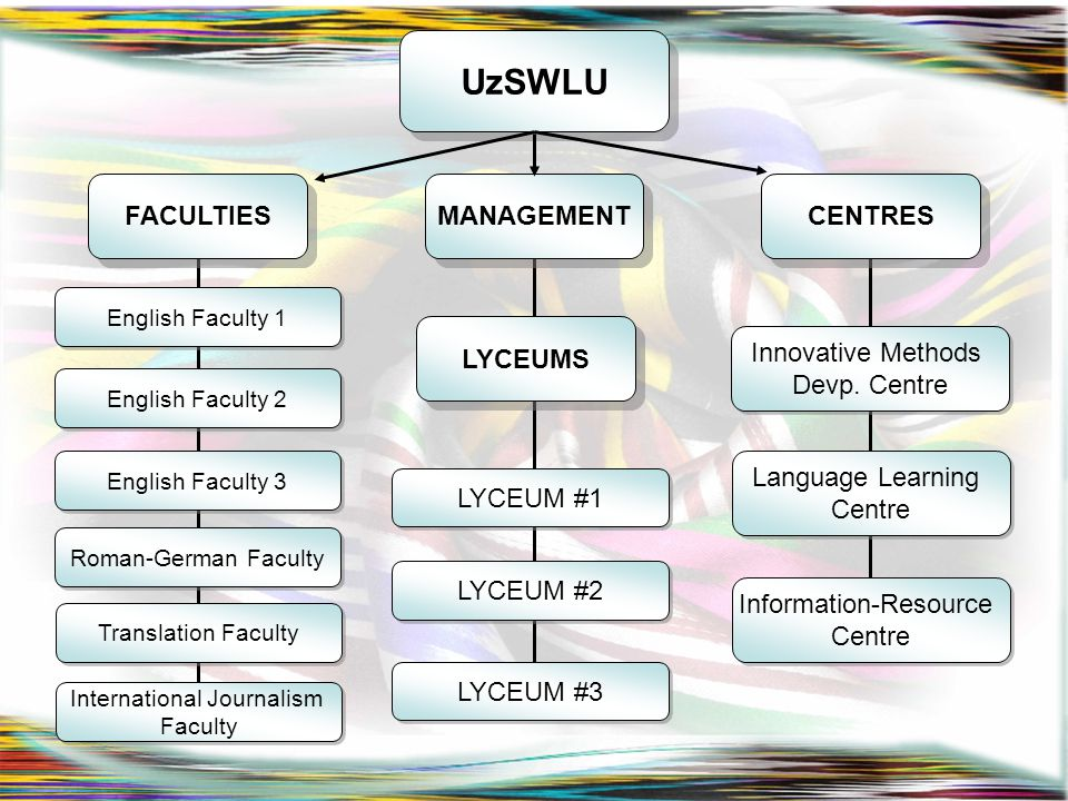 UzSWLU FACULTIES MANAGEMENT CENTRES Innovative Methods Devp. Centre