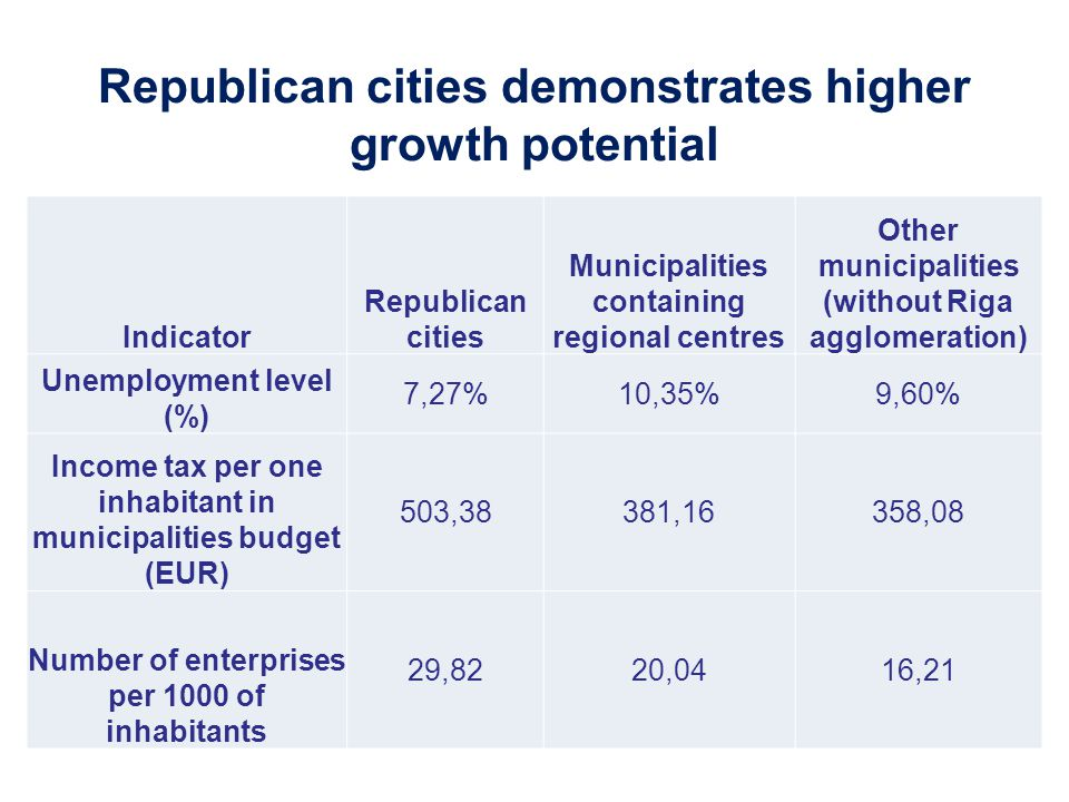 Republican cities demonstrates higher growth potential
