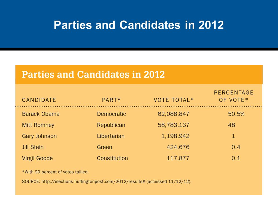 Parties and Candidates in 2012