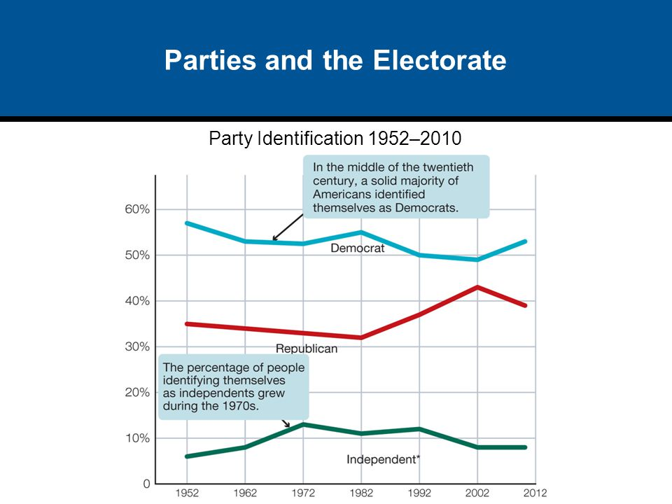 Parties and the Electorate