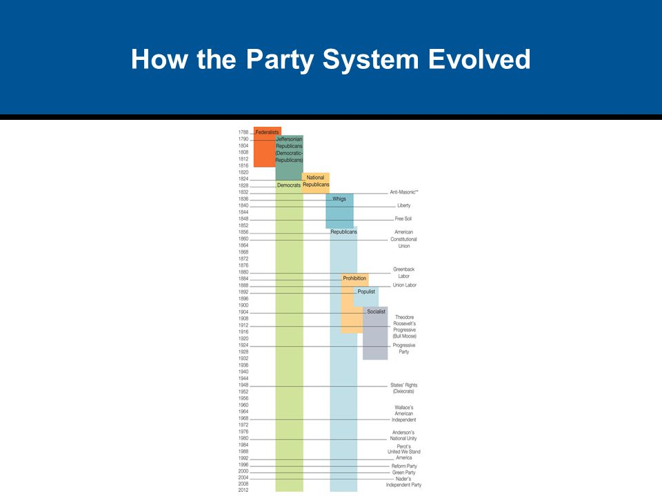 How the Party System Evolved