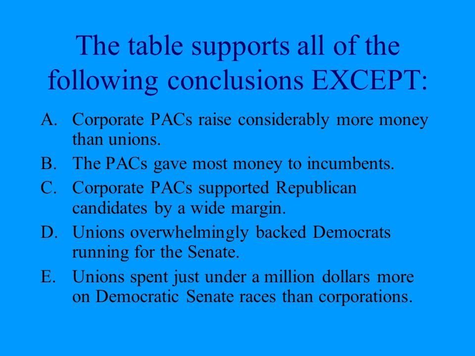 The table supports all of the following conclusions EXCEPT: