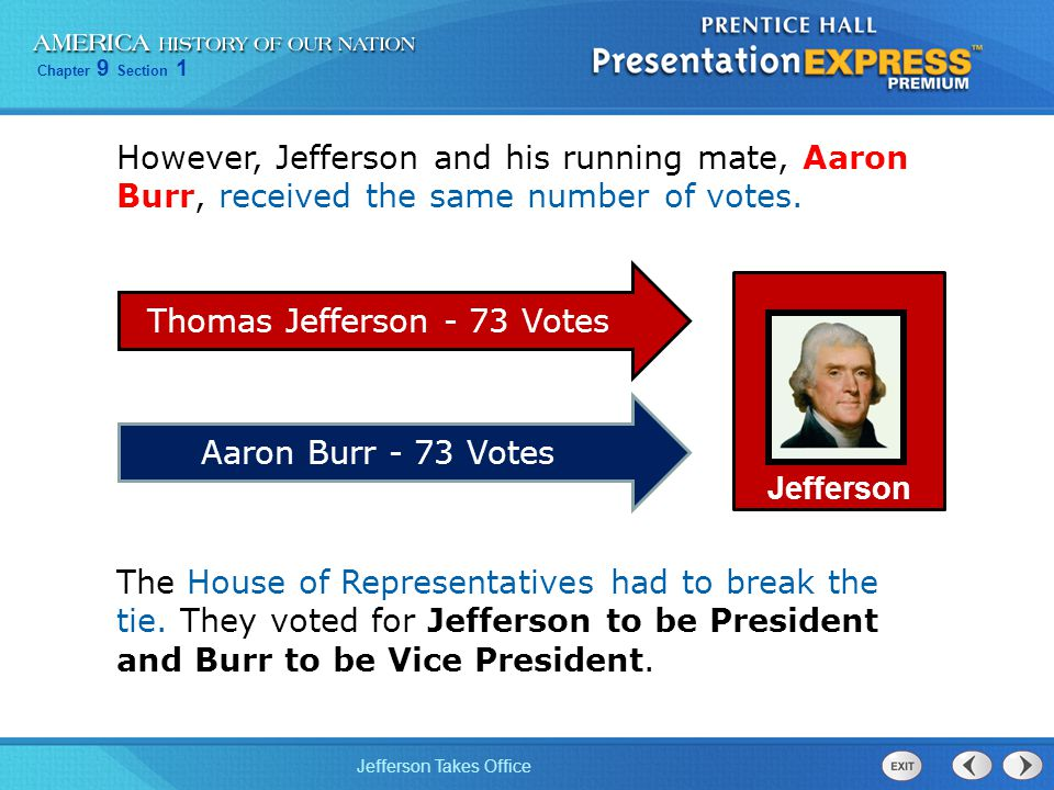 Thomas Jefferson - 73 Votes