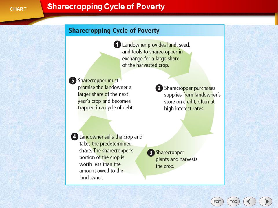 Chart: Sharecropping Cycle of Poverty