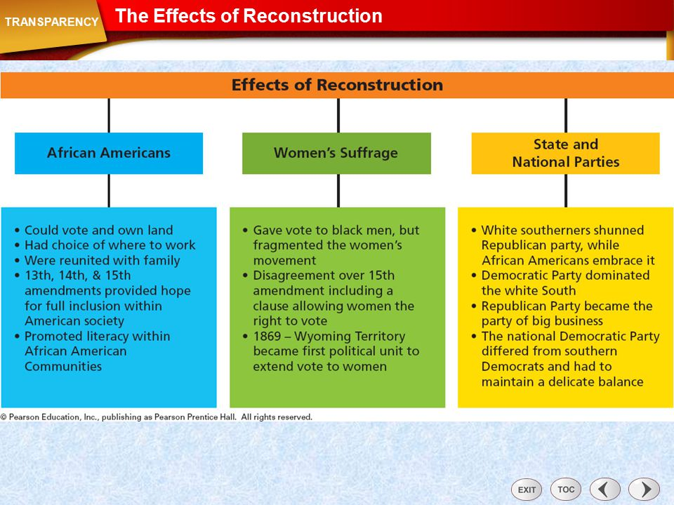 Transparency: The Effects of Reconstruction