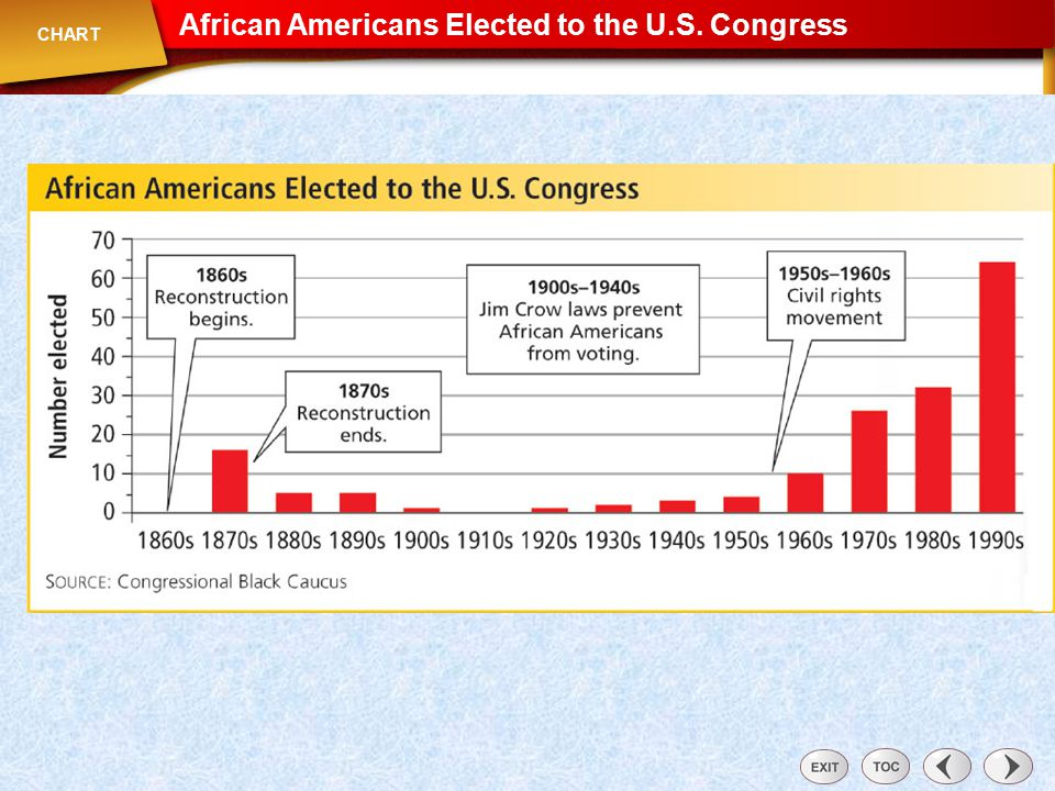 Chart: African Americans Elected to the U.S. Congress