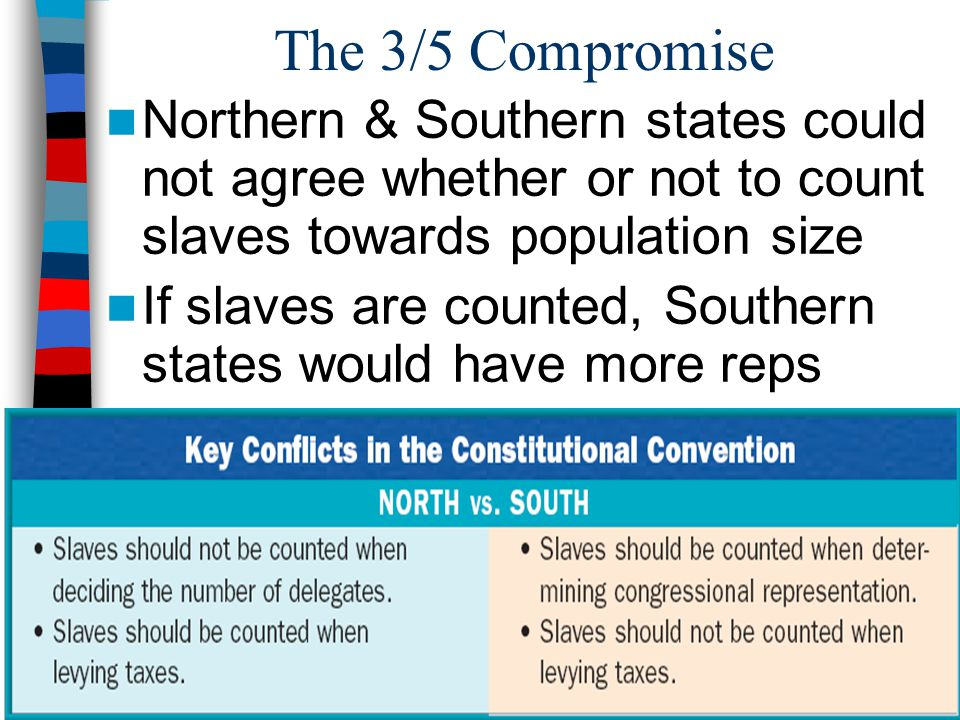 The 3/5 Compromise Northern & Southern states could not agree whether or not to count slaves towards population size.
