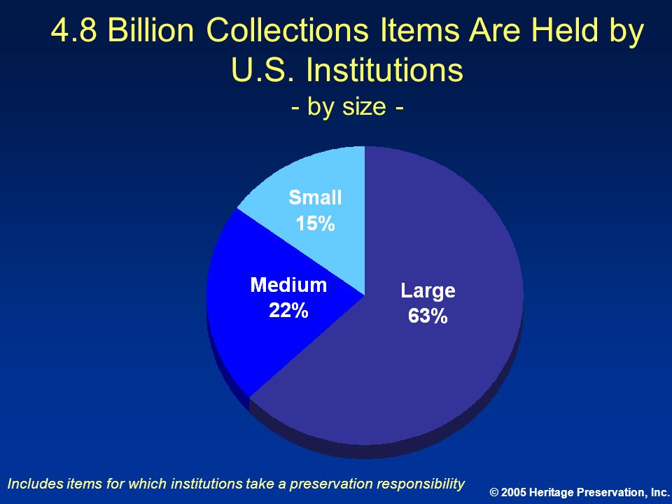 4. 8 Billion Collections Items Are Held by U. S