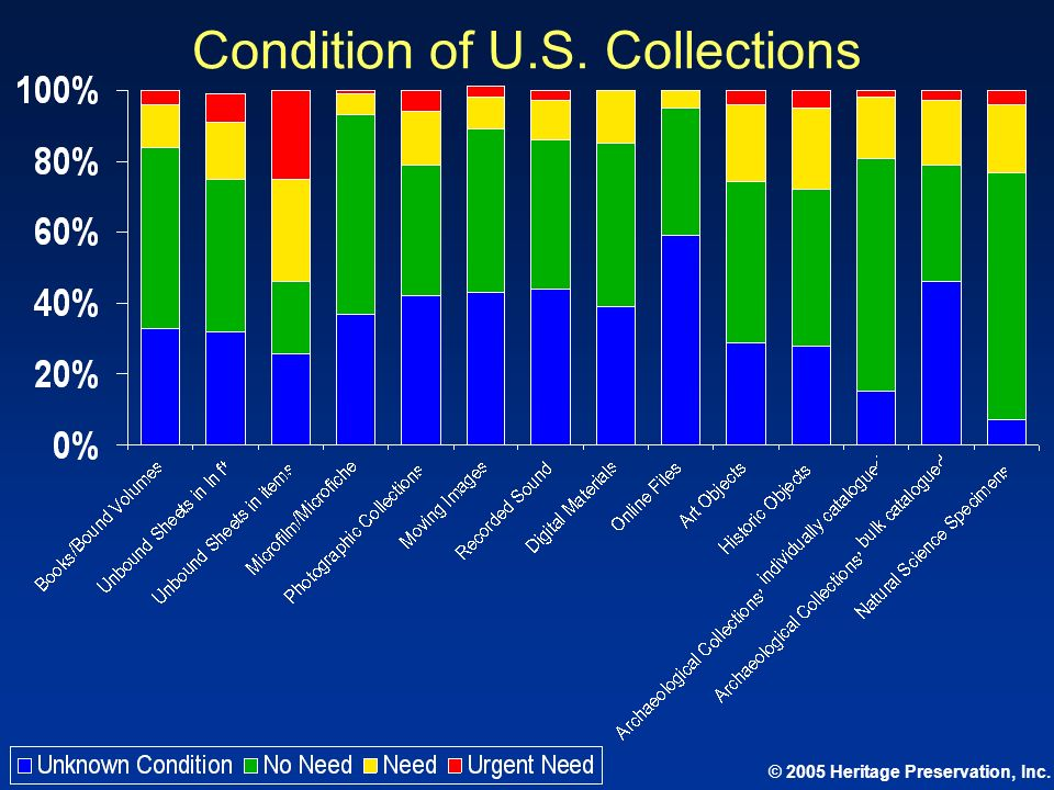 Condition of U.S. Collections