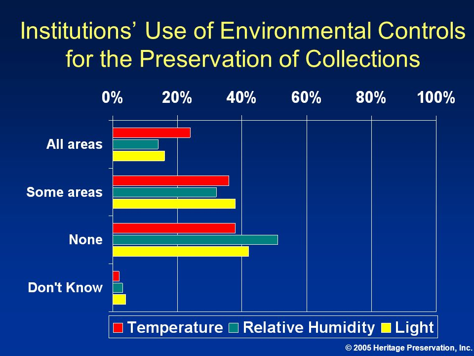 Institutions' Use of Environmental Controls for the Preservation of Collections