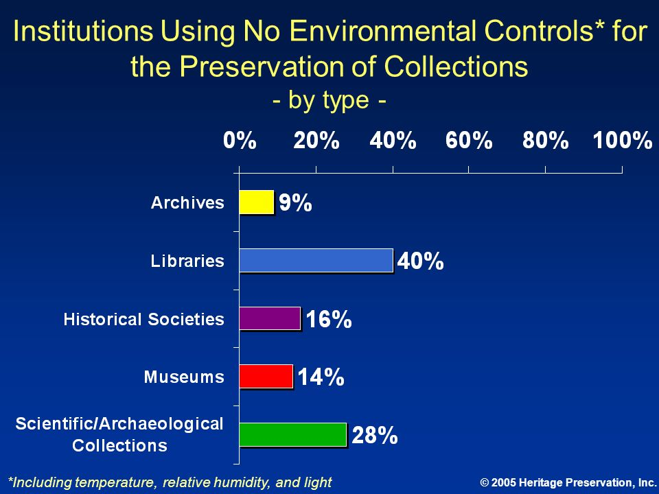 Institutions Using No Environmental Controls