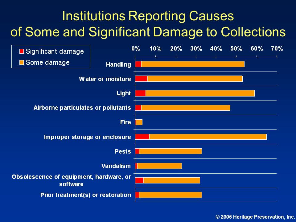 Institutions Reporting Causes of Some and Significant Damage to Collections