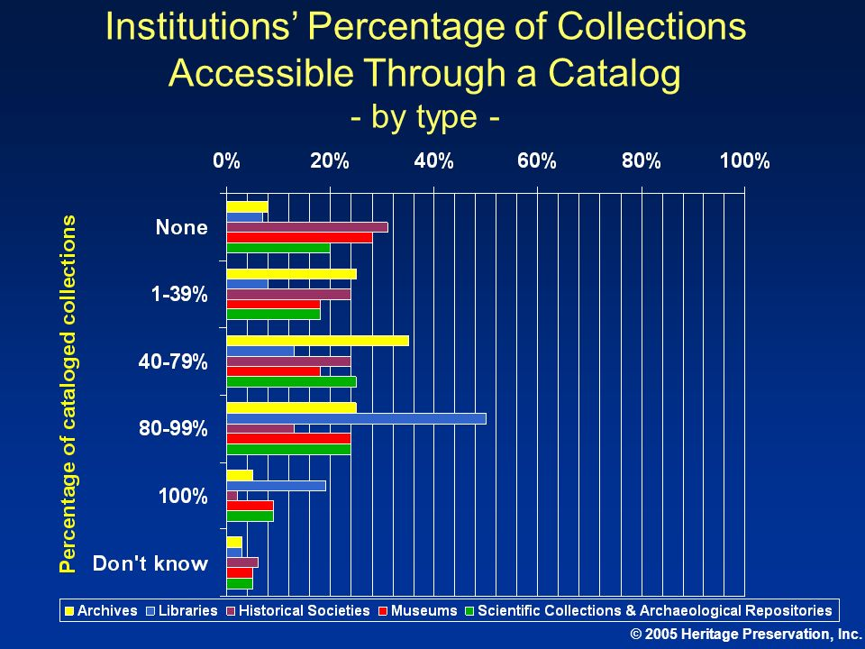Institutions' Percentage of Collections Accessible Through a Catalog - by type -