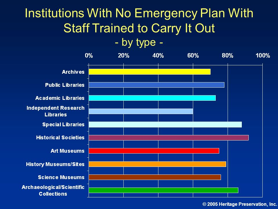 Institutions With No Emergency Plan With Staff Trained to Carry It Out - by type -