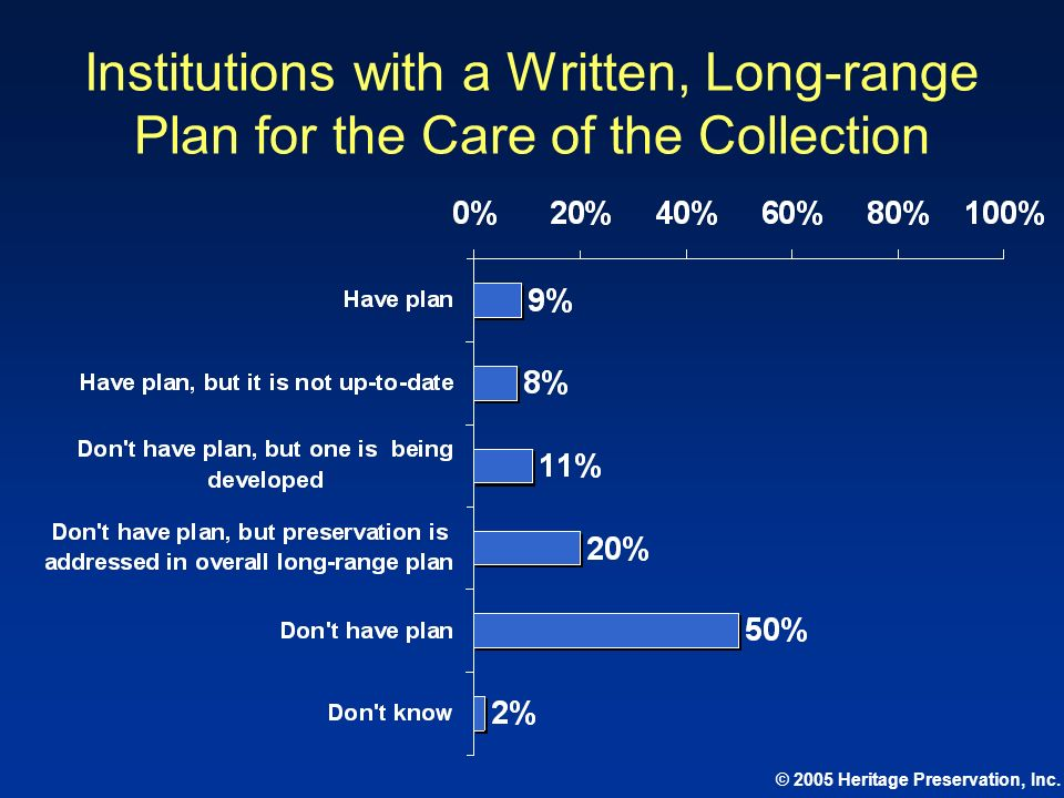 Institutions with a Written, Long-range Plan for the Care of the Collection