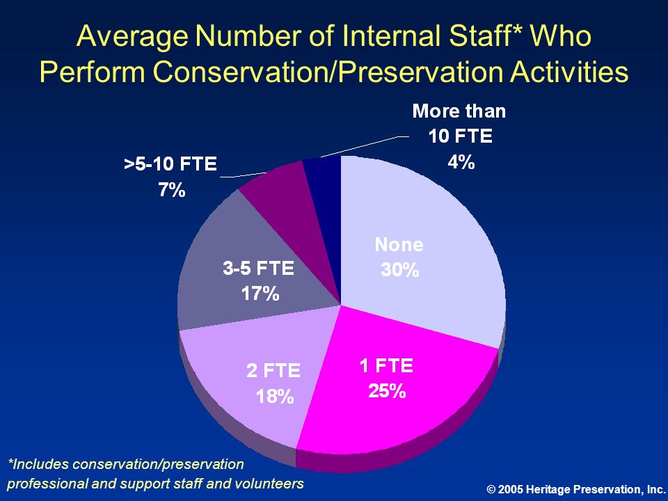 Average Number of Internal Staff