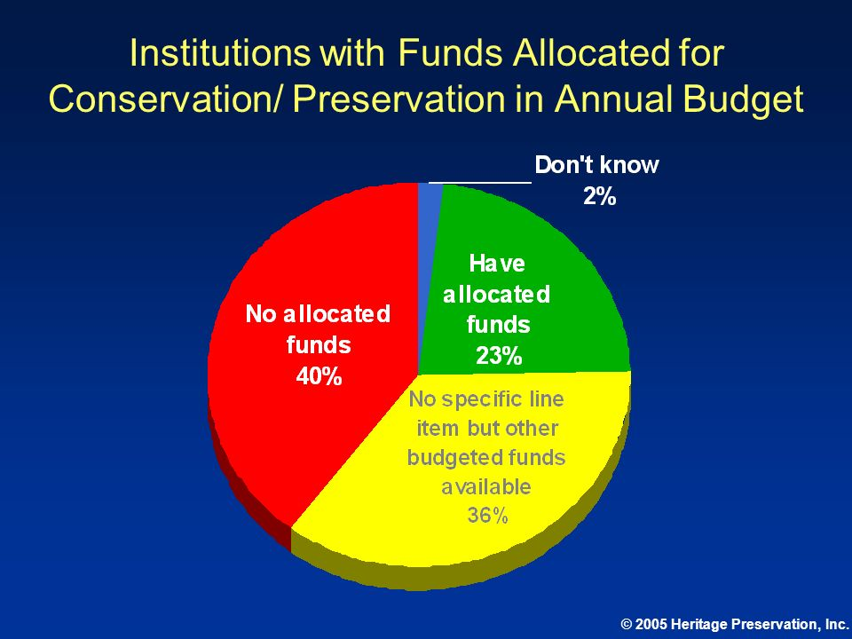 Institutions with Funds Allocated for Conservation/ Preservation in Annual Budget