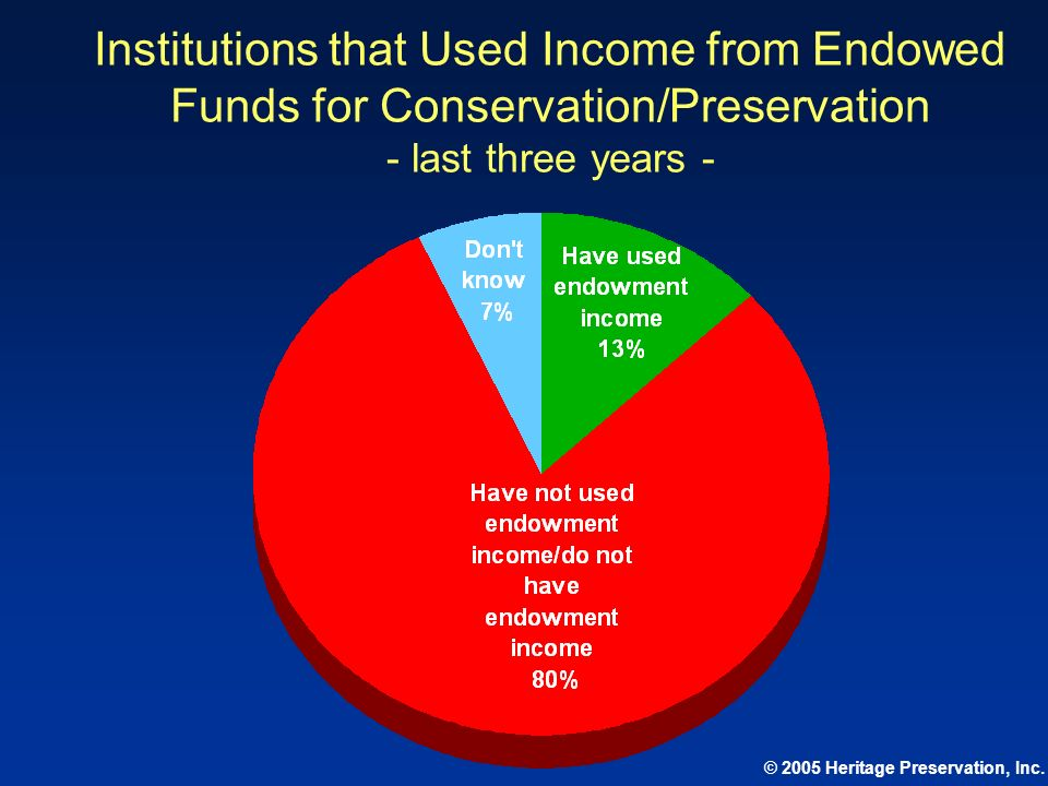 Institutions that Used Income from Endowed Funds for Conservation/Preservation - last three years -