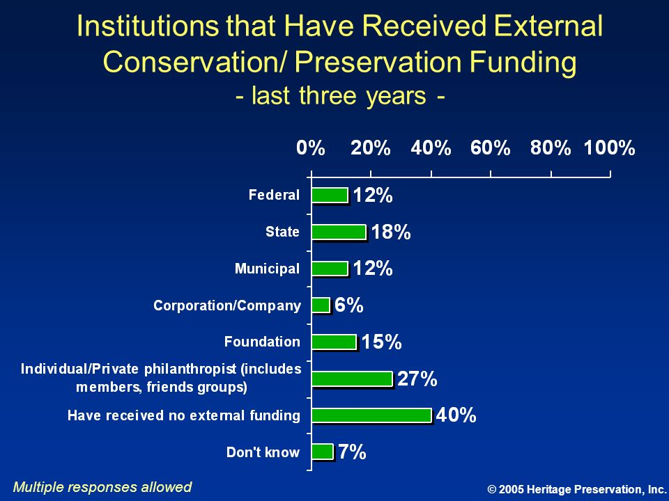 Institutions that Have Received External Conservation/ Preservation Funding - last three years -