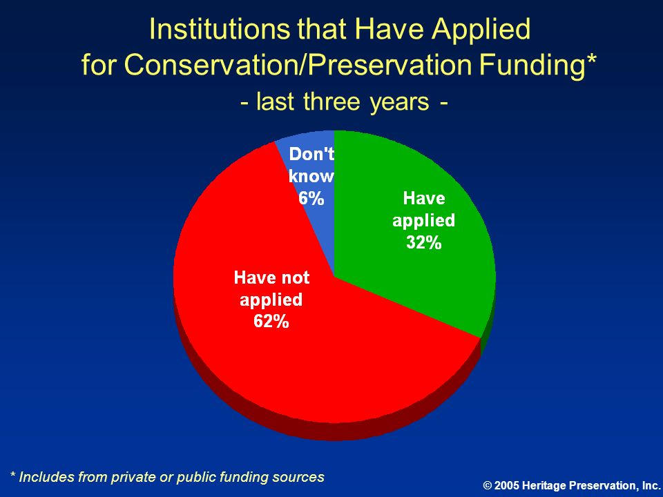 Institutions that Have Applied for Conservation/Preservation Funding