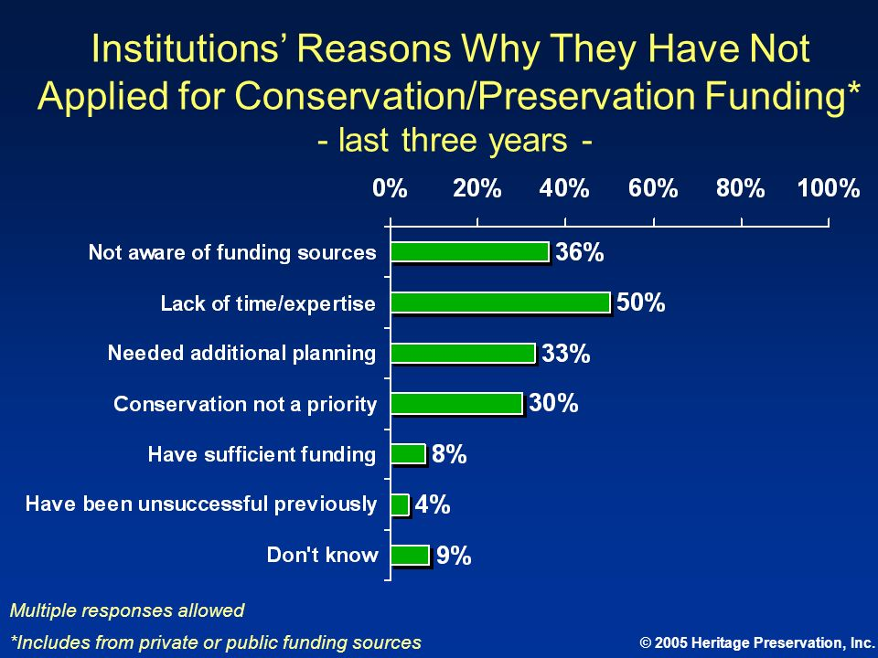 Institutions' Reasons Why They Have Not Applied for Conservation/Preservation Funding* - last three years -