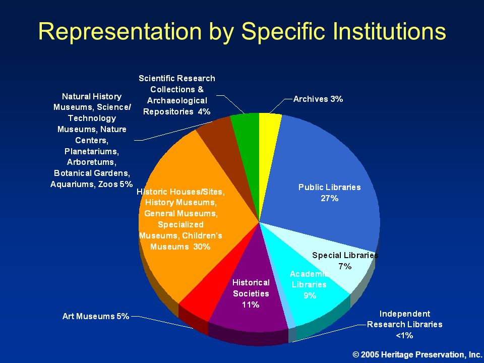 Representation by Specific Institutions
