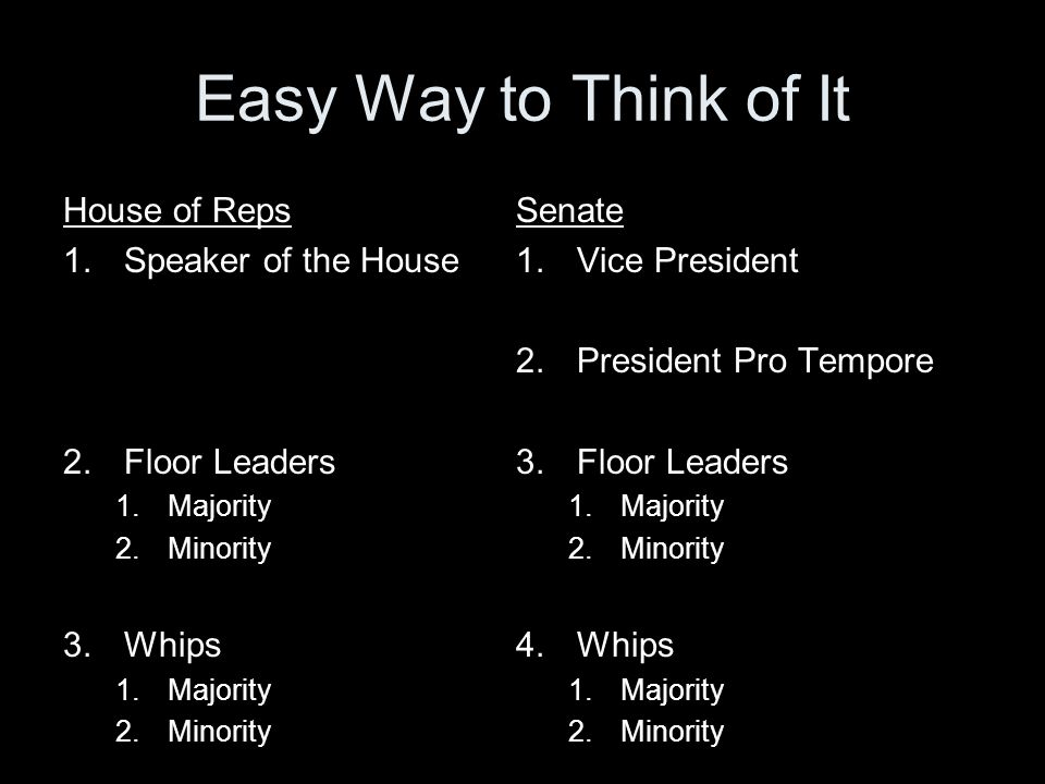 Easy Way to Think of It House of Reps Speaker of the House