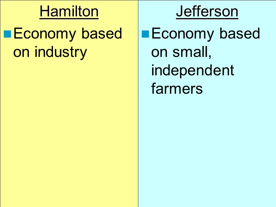 Hamilton vs. Jefferson: Ideal Economy