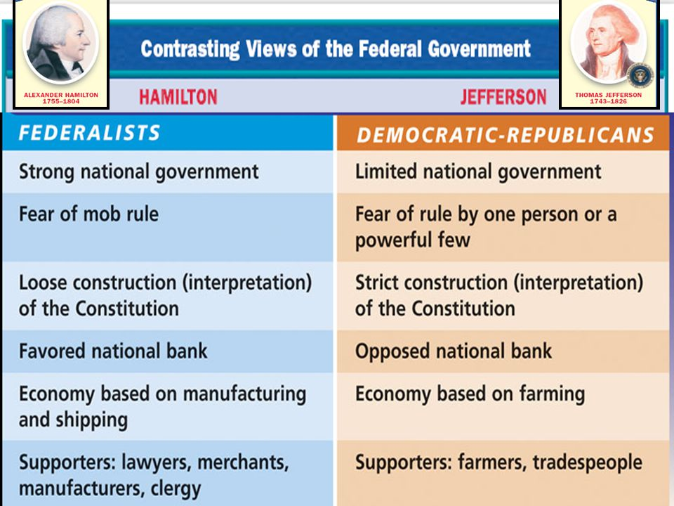 differences between hamilton and jefferson The differences between hamilton & jefferson's views on political party beliefs at the end of the american revolution, two political philosophies dominated american politics some of the nation's founders, like alexander hamilton, believed in a strong central government while others shared the sentiments of thomas jefferson that the states.