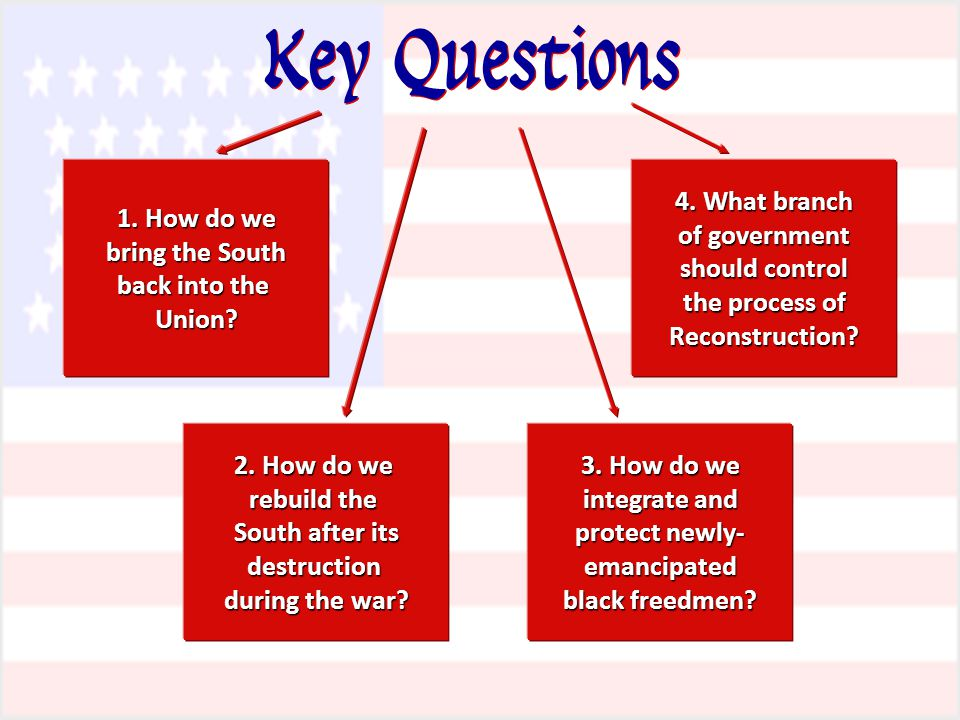 Key Questions 1. How do we bring the South back into the Union