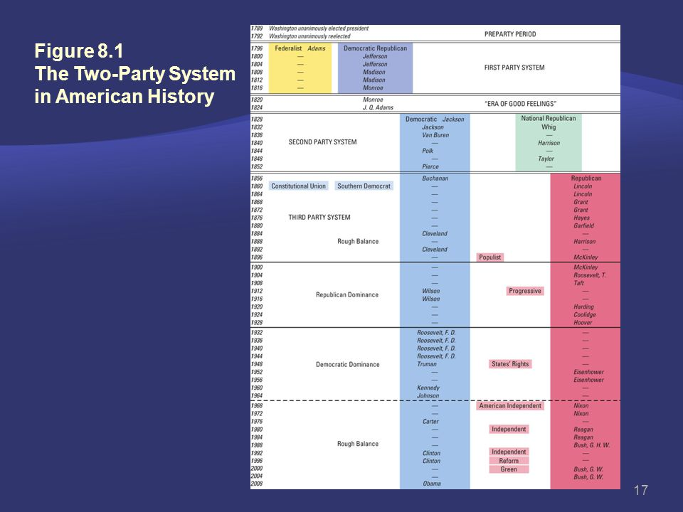 Figure 8.1 The Two-Party System in American History