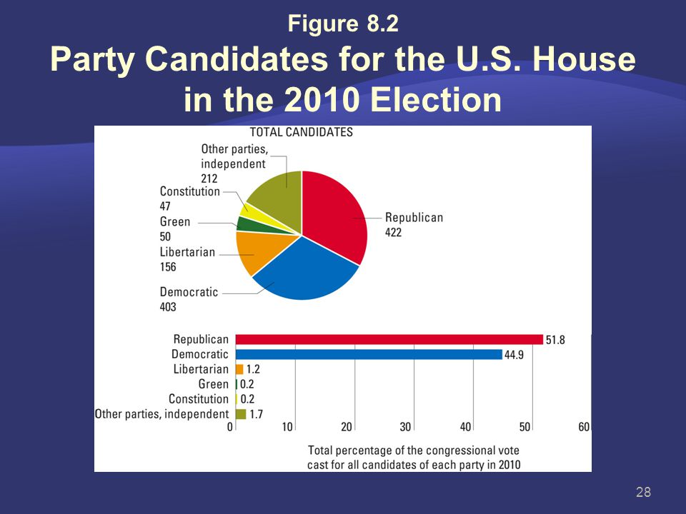 Figure 8.2 Party Candidates for the U.S. House in the 2010 Election