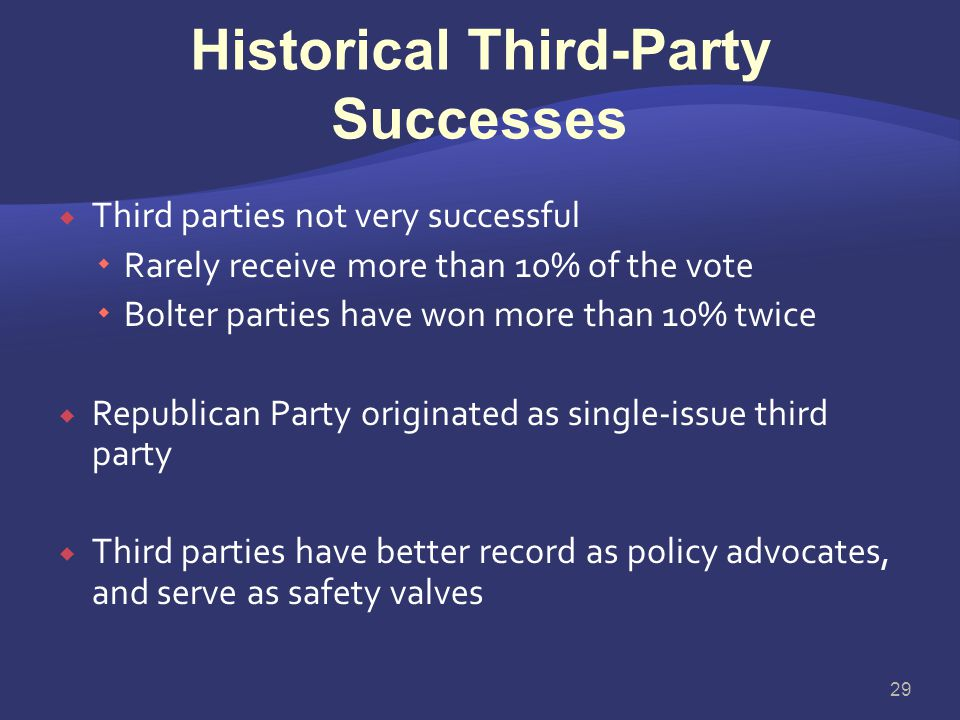 Historical Third-Party Successes