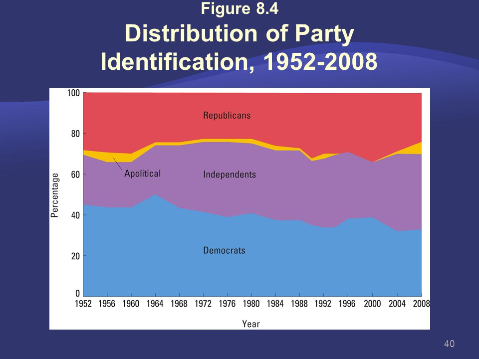Figure 8.4 Distribution of Party Identification, 1952-2008