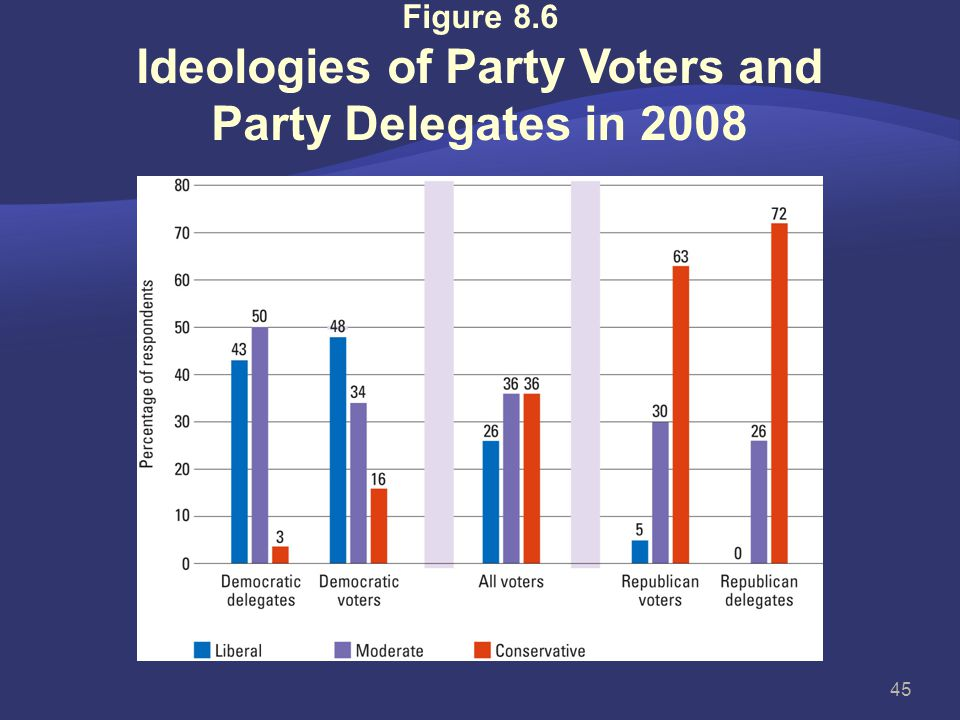 Figure 8.6 Ideologies of Party Voters and Party Delegates in 2008