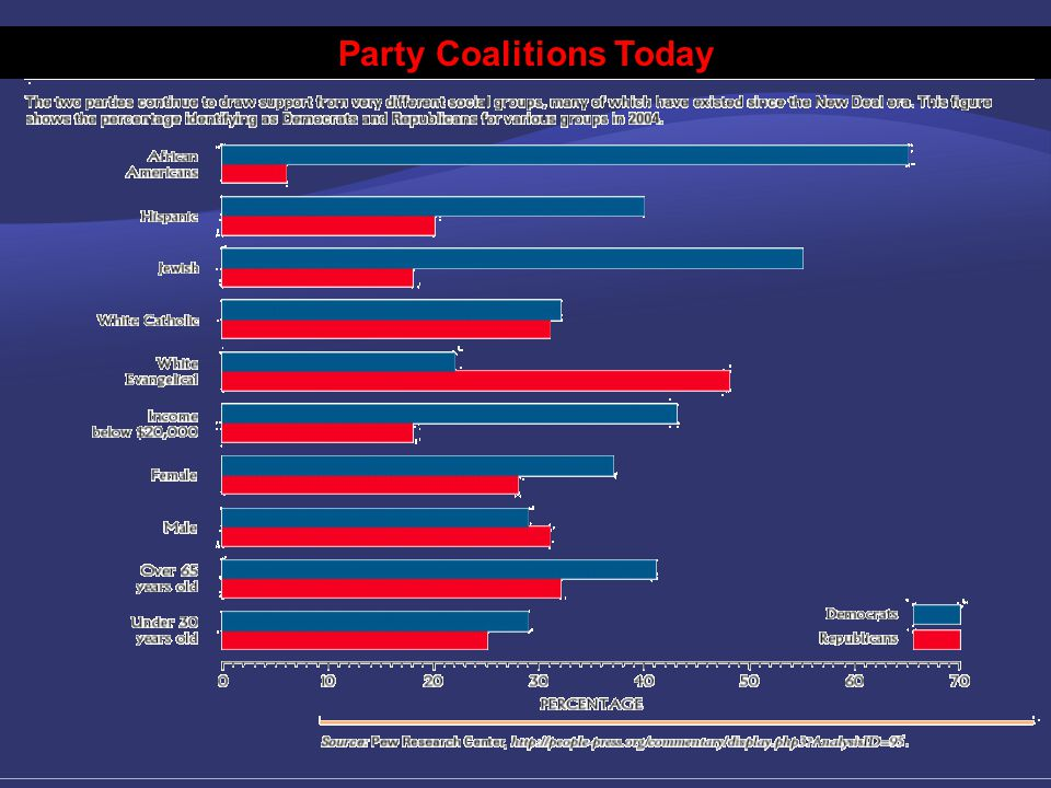 Party Coalitions Today