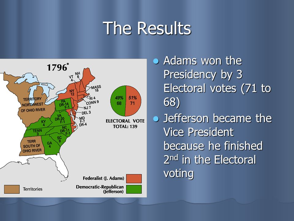 The Results Adams won the Presidency by 3 Electoral votes (71 to 68)