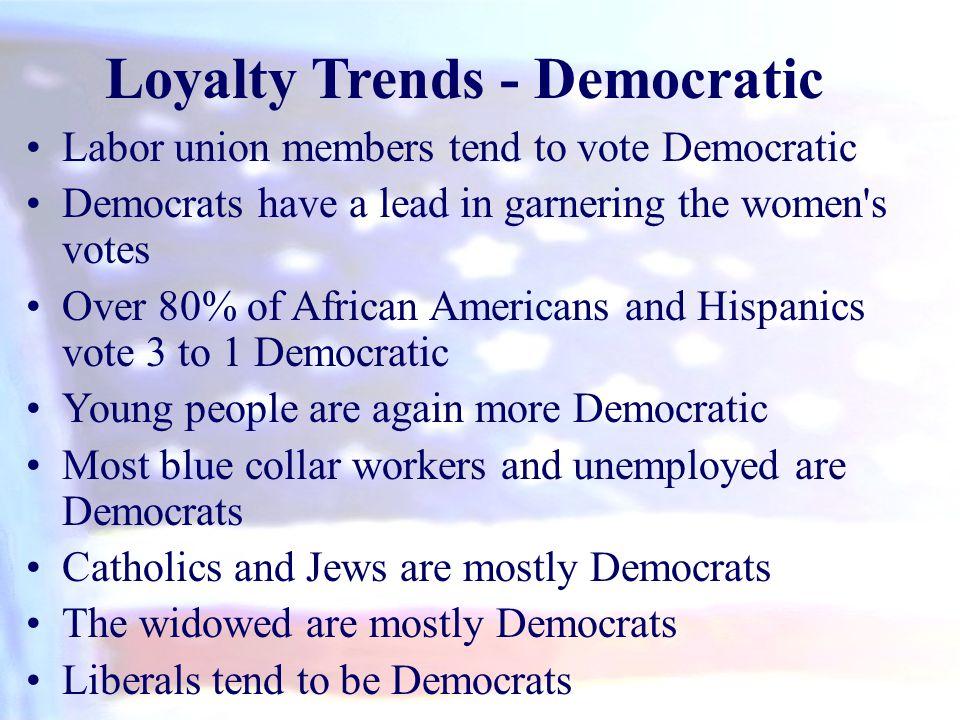 Loyalty Trends - Democratic