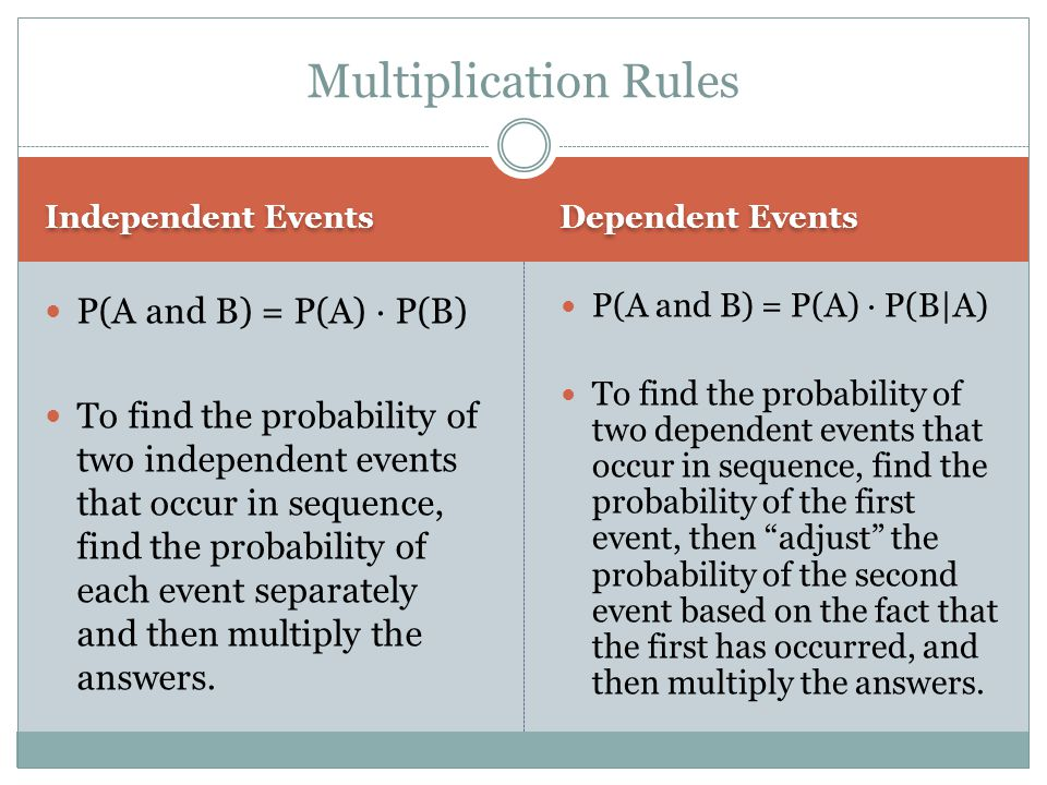 Multiplication Rules P(A and B) = P(A) ∙ P(B)