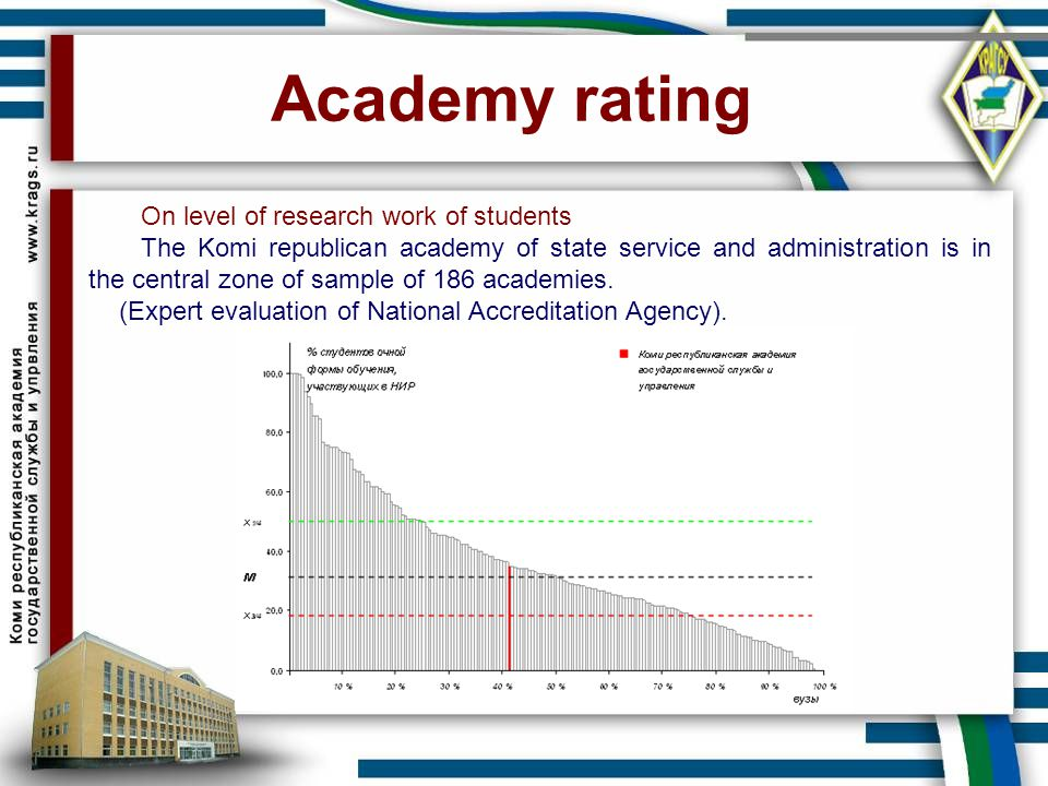 Academy rating On level of research work of students