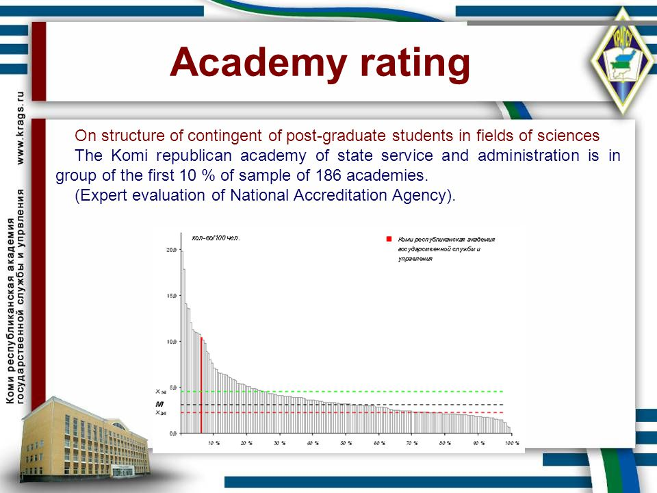 Academy rating On structure of contingent of post-graduate students in fields of sciences.