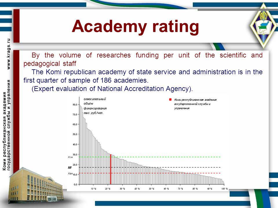 Academy rating By the volume of researches funding per unit of the scientific and pedagogical staff.