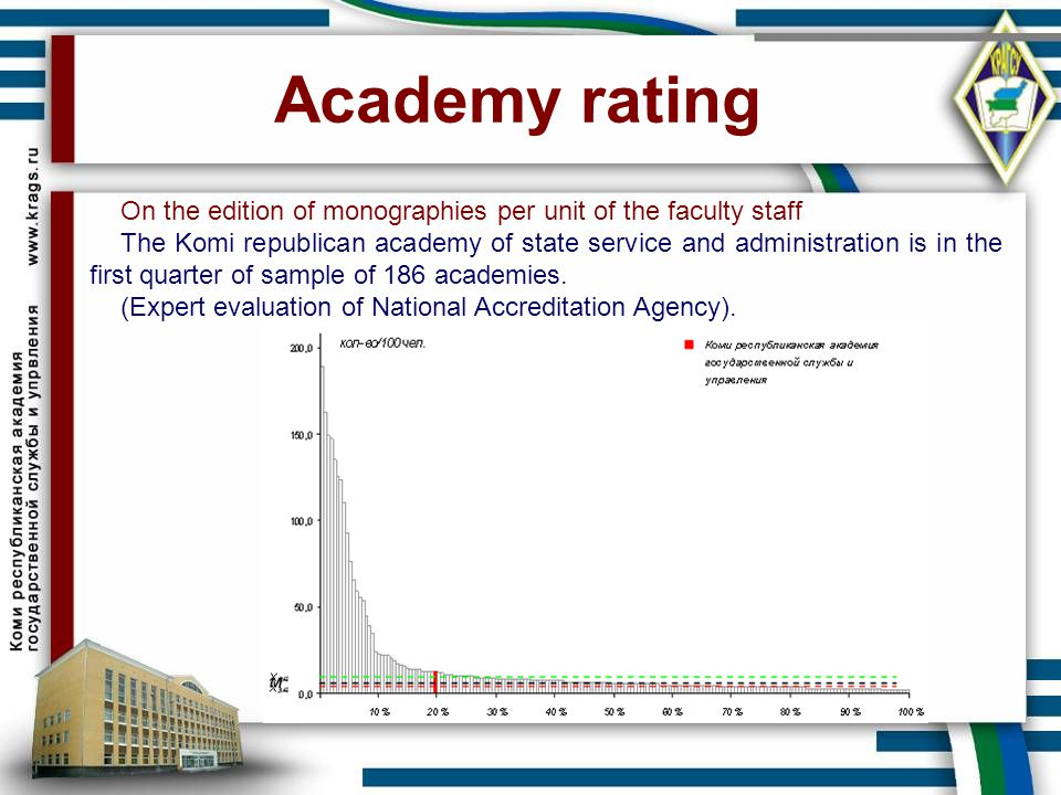 Academy rating On the edition of monographies per unit of the faculty staff.