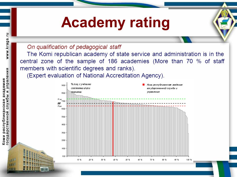 Academy rating On qualification of pedagogical staff